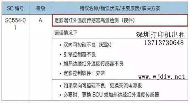 理光RICOH打印机复印机出现SC554代码处理方法