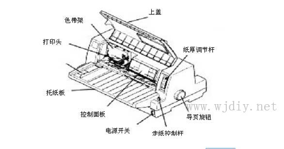 针式打印机的接口类型组成部分.png